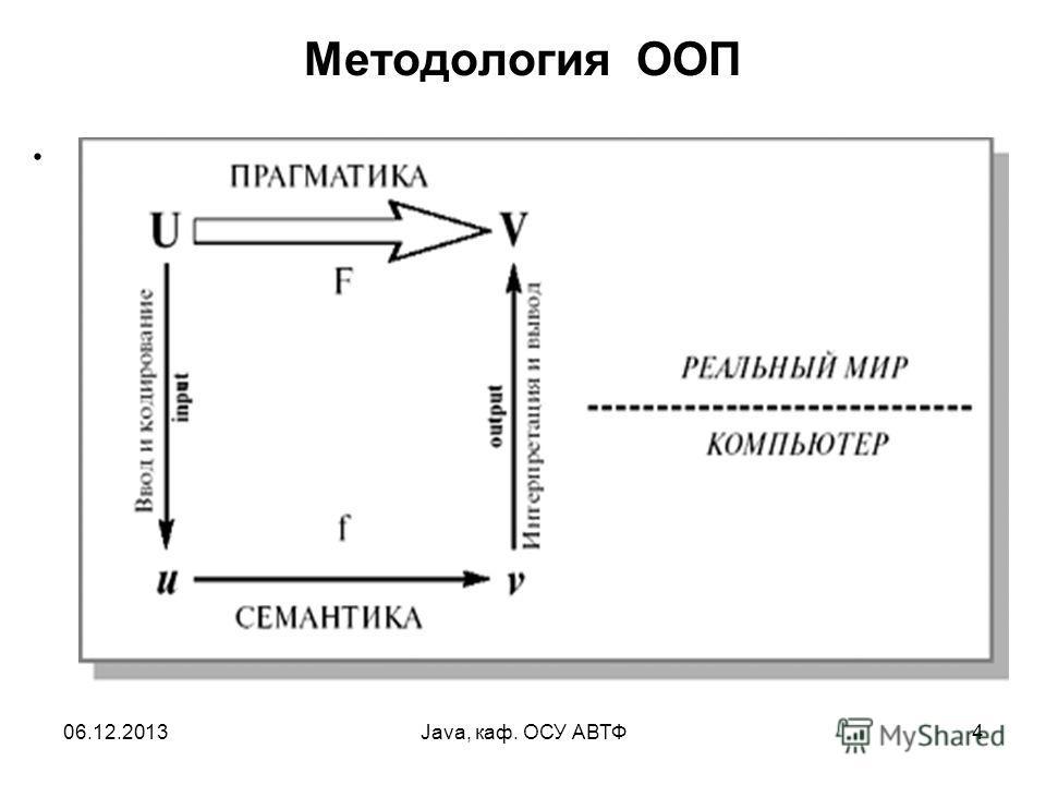 06.12.2013Java, каф. ОСУ АВТФ4 Методология ООП