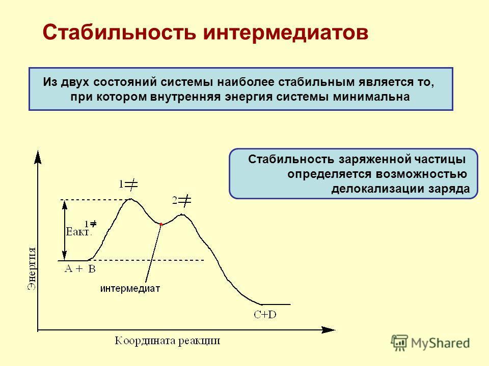 Стабильность интермедиатов Из двух состояний системы наиболее стабильным является то, при котором внутренняя энергия системы минимальна Стабильность заряженной частицы определяется возможностью делокализации заряда