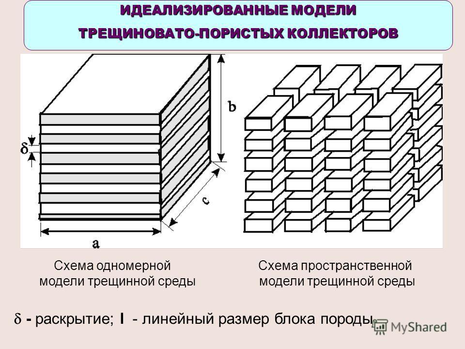 ИДЕАЛИЗИРОВАННЫЕ МОДЕЛИ ТРЕЩИНОВАТО-ПОРИСТЫХ КОЛЛЕКТОРОВ Схема одномерной Схема пространственной модели трещинной среды - раскрытие; l - линейный размер блока породы