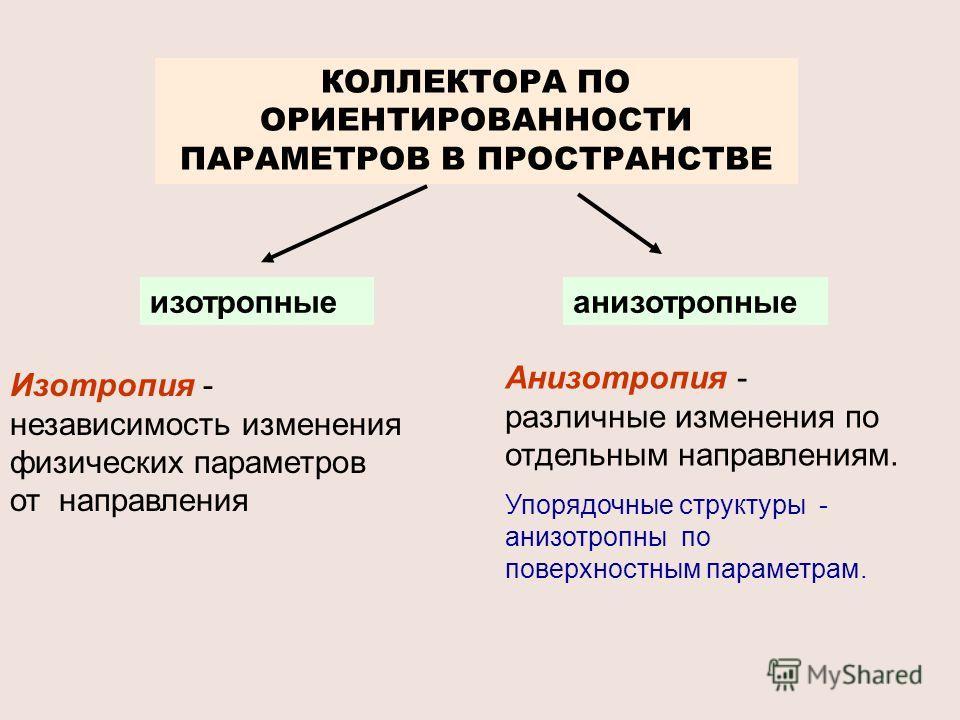 КОЛЛЕКТОРА ПО ОРИЕНТИРОВАННОСТИ ПАРАМЕТРОВ В ПРОСТРАНСТВЕ изотропныеанизотропные Изотропия - независимость изменения физических параметров от направления Анизотропия - различные изменения по отдельным направлениям. Упорядочные структуры - анизотропны
