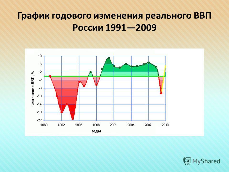 График годового изменения реального ВВП России 19912009