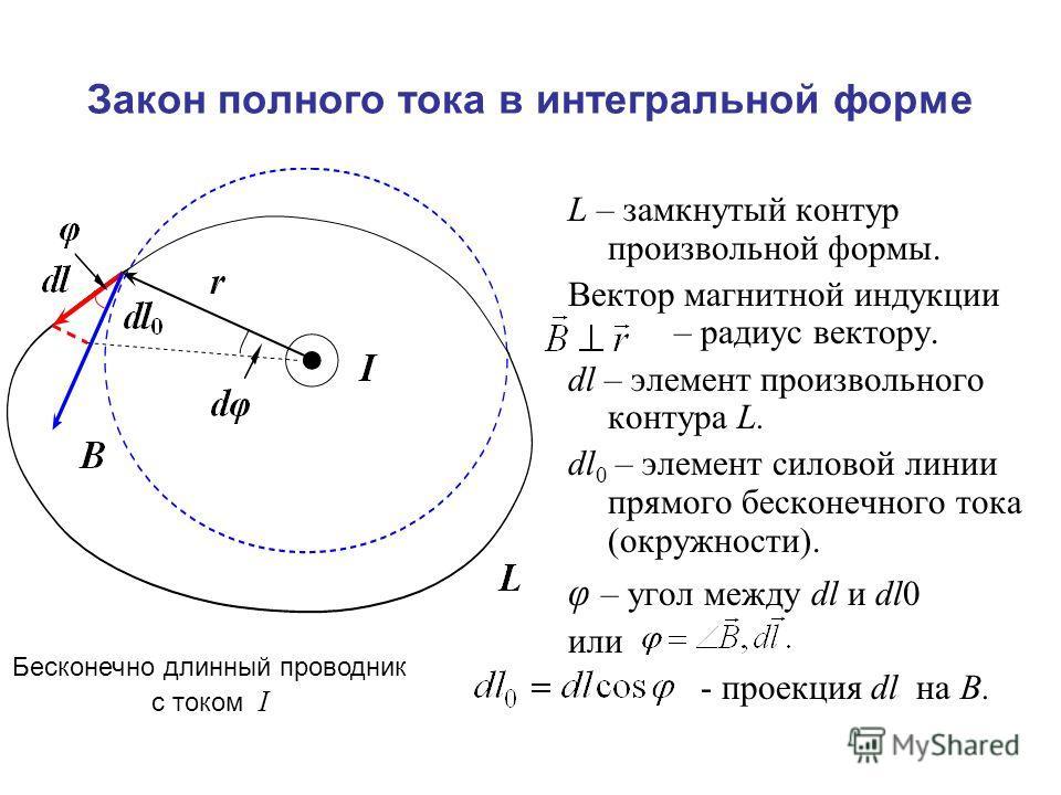 Закон полного тока в интегральной форме L – замкнутый контур произвольной формы. Вектор магнитной индукции – радиус вектору. dl – элемент произвольного контура L. dl 0 – элемент силовой линии прямого бесконечного тока (окружности). φ – угол между dl