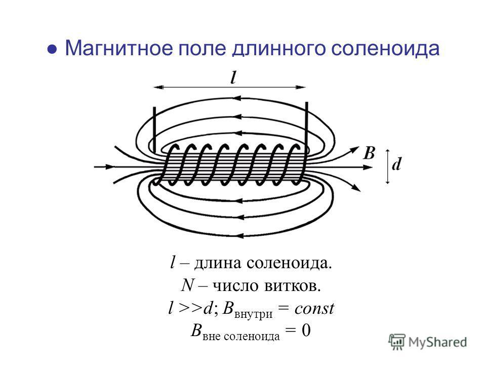 Магнитное поле длинного соленоида l – длина соленоида. N – число витков. l >>d; B внутри = const B вне соленоида = 0