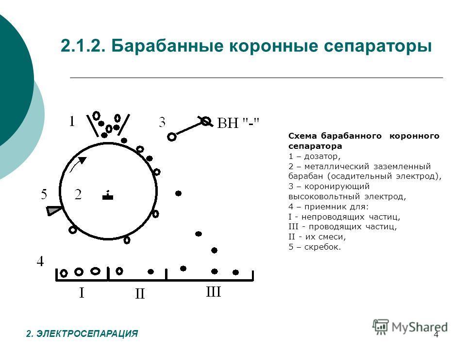 4 2.1.2. Барабанные коронные сепараторы 2. ЭЛЕКТРОСЕПАРАЦИЯ Схема барабанного коронного сепаратора 1 дозатор, 2 металлический заземленный барабан (осадительный электрод), 3 коронирующий высоковольтный электрод, 4 приемник для: I - непроводящих частиц