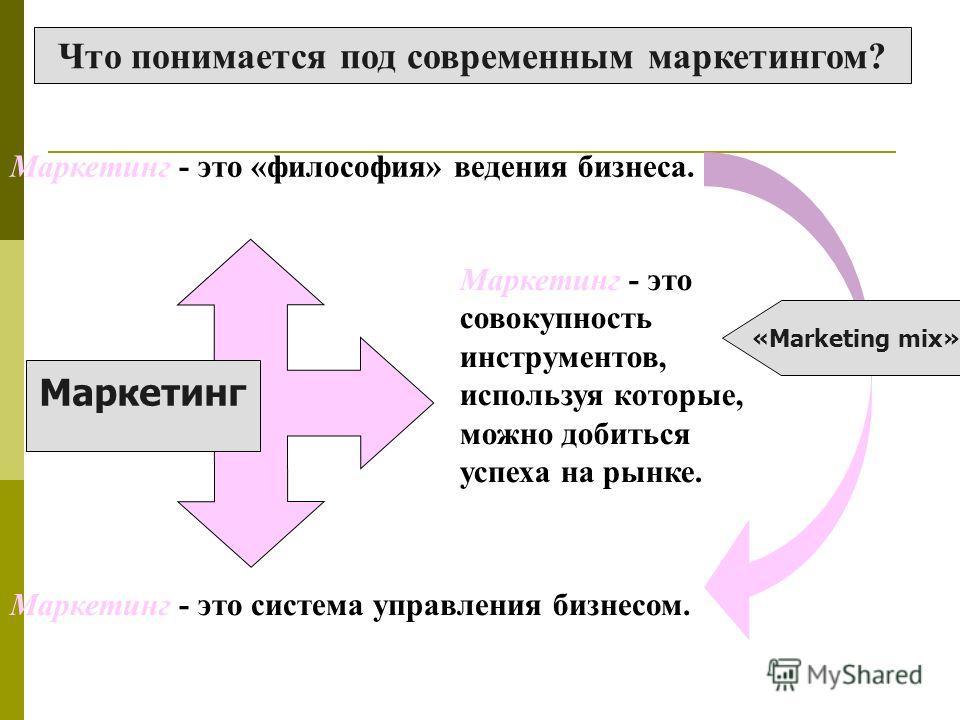 Что понимается под современным маркетингом? Маркетинг Маркетинг - это «философия» ведения бизнеса. Маркетинг - это система управления бизнесом. Маркетинг - это совокупность инструментов, используя которые, можно добиться успеха на рынке. «Marketing m