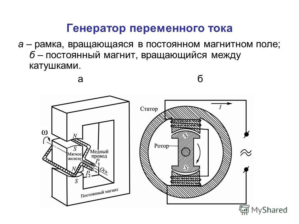 Генератор переменного тока а – рамка, вращающаяся в постоянном магнитном поле; б – постоянный магнит, вращающийся между катушками. аб