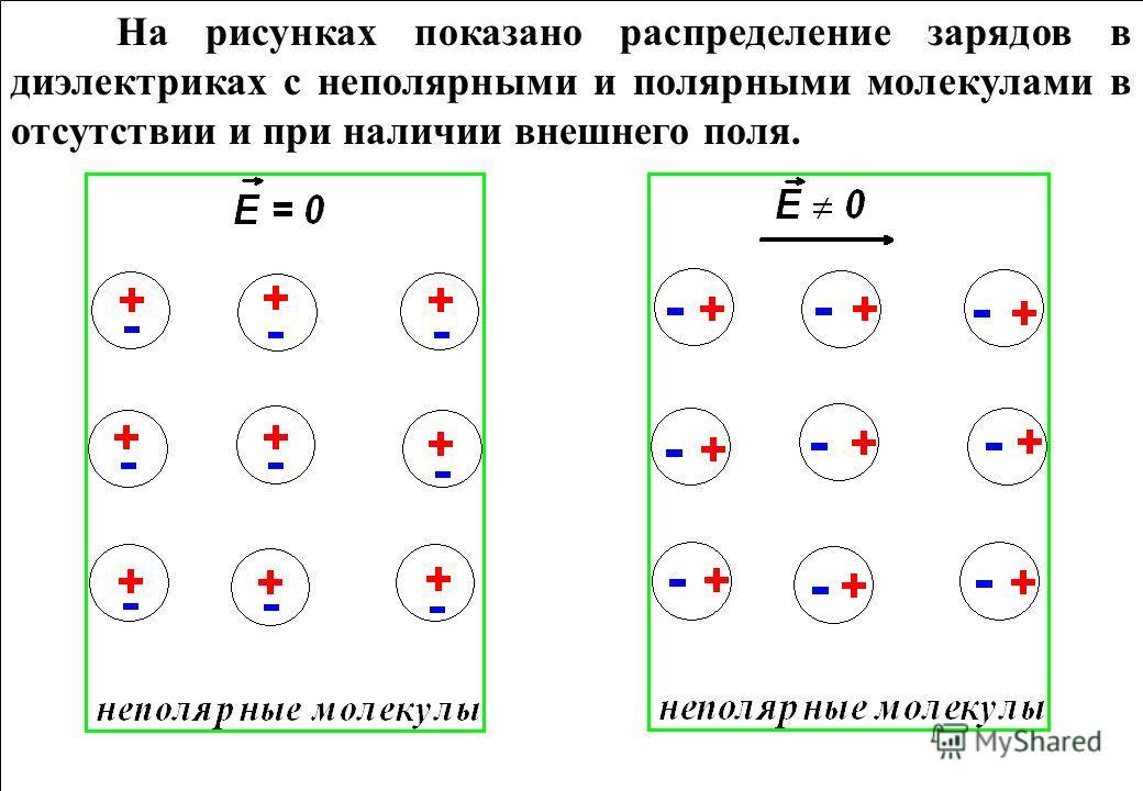 На рисунках показано распределение зарядов в диэлектриках с неполярными и полярными молекулами в отсутствии и при наличии внешнего поля.