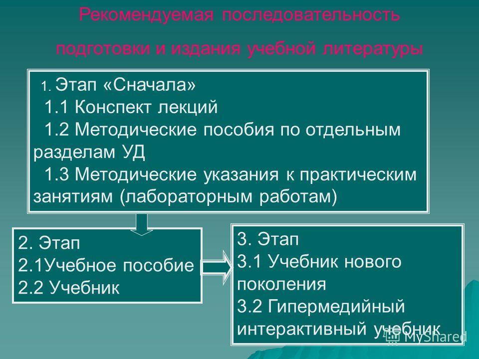1. Этап «Сначала» 1.1 Конспект лекций 1.2 Методические пособия по отдельным разделам УД 1.3 Методические указания к практическим занятиям (лабораторным работам) 2. Этап 2.1Учебное пособие 2.2 Учебник 3. Этап 3.1 Учебник нового поколения 3.2 Гипермеди