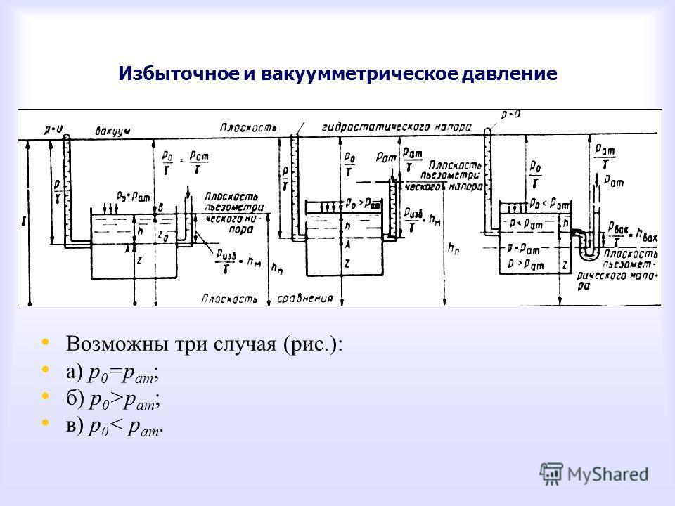 Избыточное и вакуумметрическое давление Возможны три случая (рис.): а) р 0 =р ат ; б) р 0 >р ат ; в) р 0 < р ат.