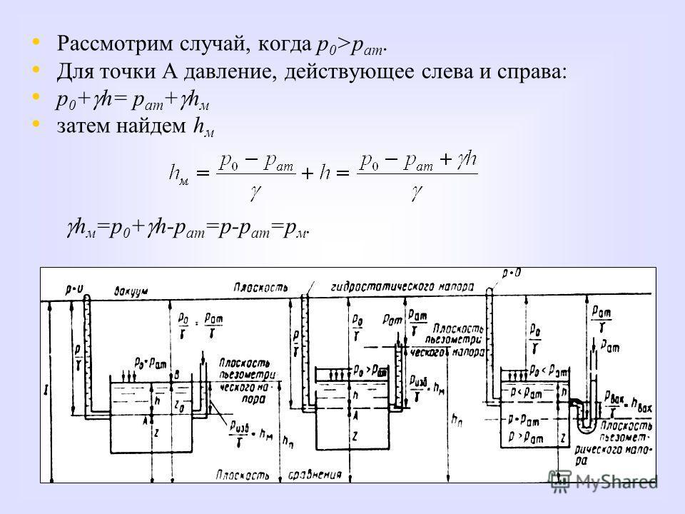 Рассмотрим случай, когда р 0 >р ат. Для точки А давление, действующее слева и справа: p 0 + h= p ат + h м затем найдем h м h м =р 0 + h-р ат =р-р ат =р м.