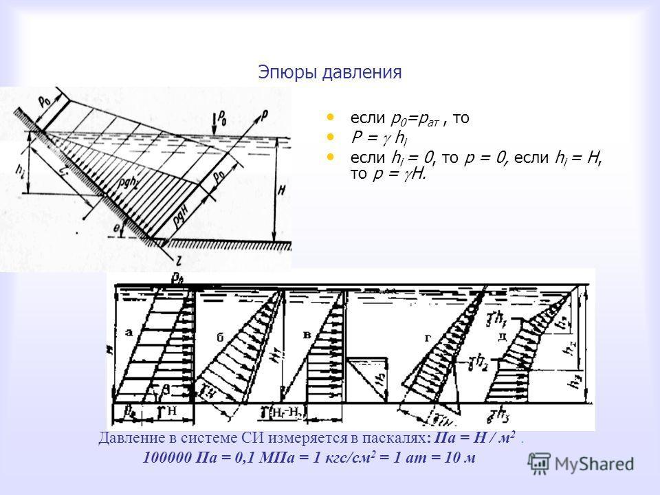 Эпюры давления если р 0 =р ат, то если р 0 =р ат, то Р = h i Р = h i если h i = 0, то р = 0, если h i = H, то р = Н. если h i = 0, то р = 0, если h i = H, то р = Н. Давление в системе СИ измеряется в паскалях: Па = Н / м 2. 100000 Па = 0,1 МПа = 1 кг