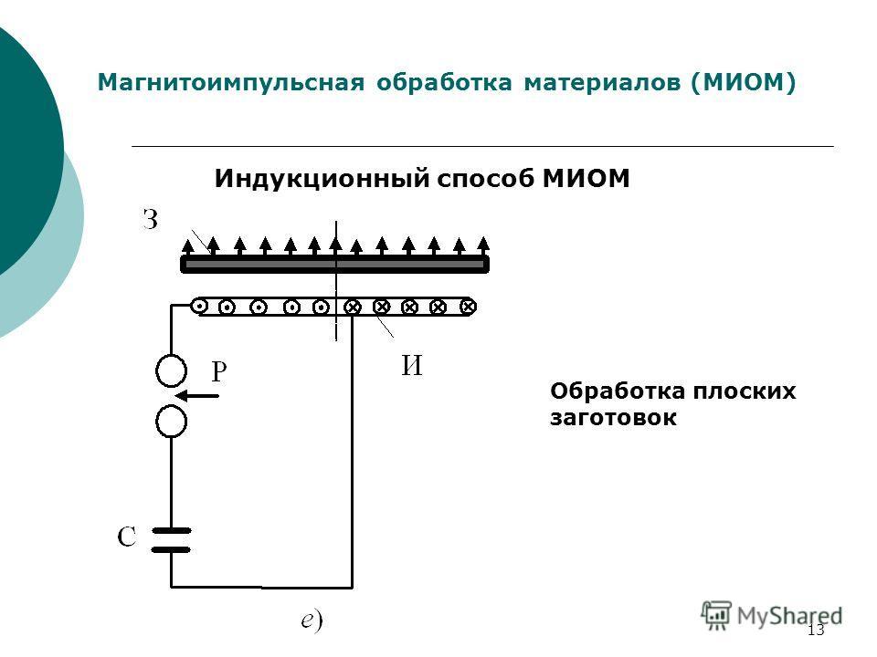 13 Магнитоимпульсная обработка материалов (МИОМ) Индукционный способ МИОМ Обработка плоских заготовок