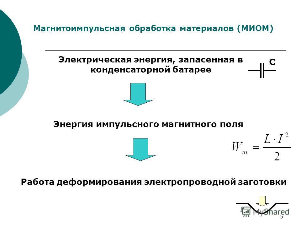 5 Магнитоимпульсная обработка материалов (МИОМ) Электрическая энергия, запасенная в конденсаторной батарее Энергия импульсного магнитного поля Работа деформирования электропроводной заготовки С