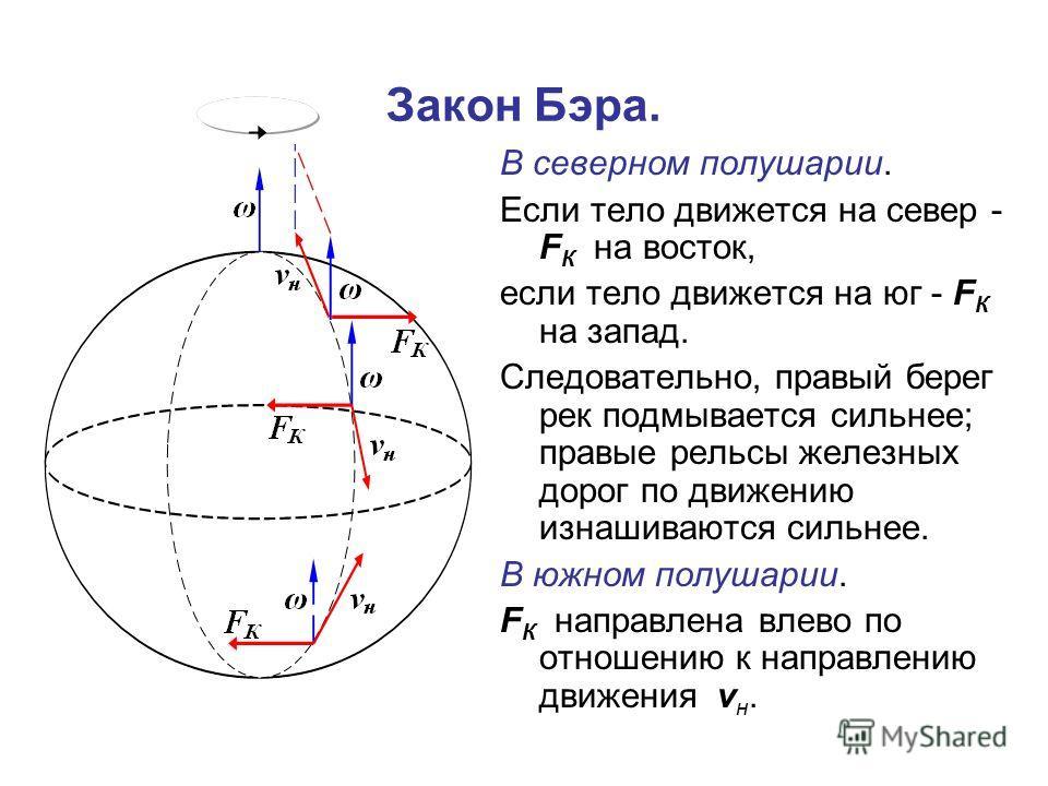 Закон Бэра. В северном полушарии. Если тело движется на север - F К на восток, если тело движется на юг - F К на запад. Следовательно, правый берег рек подмывается сильнее; правые рельсы железных дорог по движению изнашиваются сильнее. В южном полуша