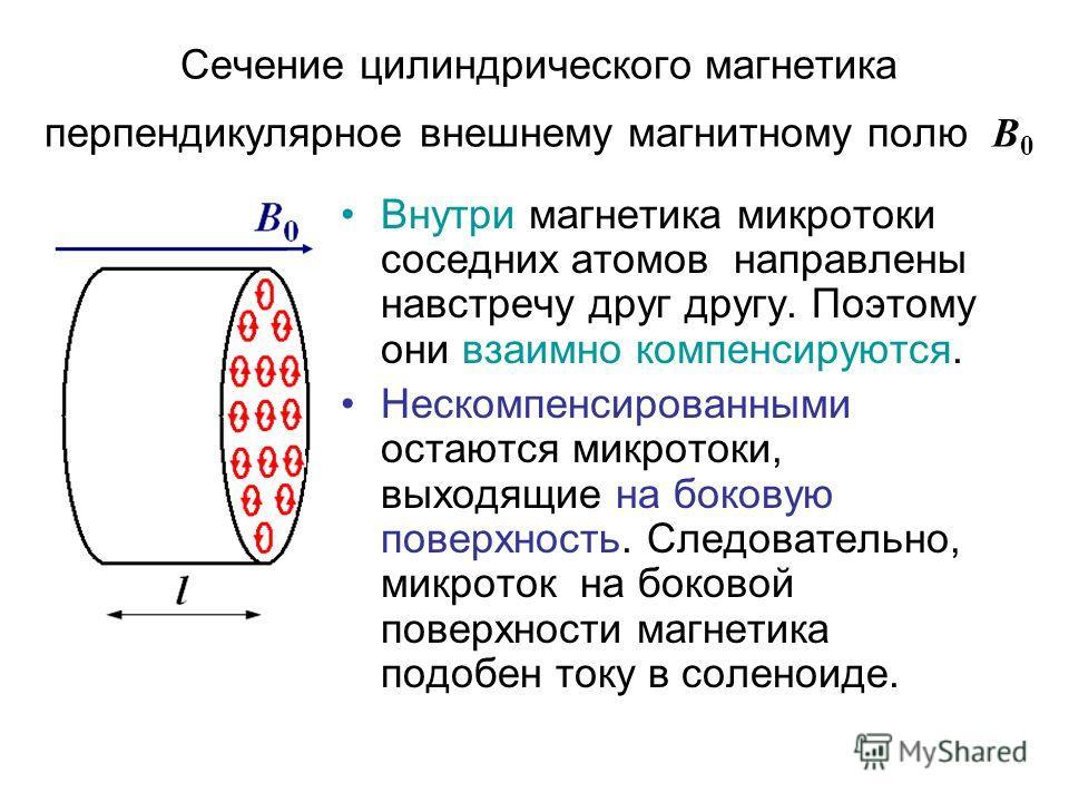 Сечение цилиндрического магнетика перпендикулярное внешнему магнитному полю В 0 Внутри магнетика микротоки соседних атомов направлены навстречу друг другу. Поэтому они взаимно компенсируются. Нескомпенсированными остаются микротоки, выходящие на боко