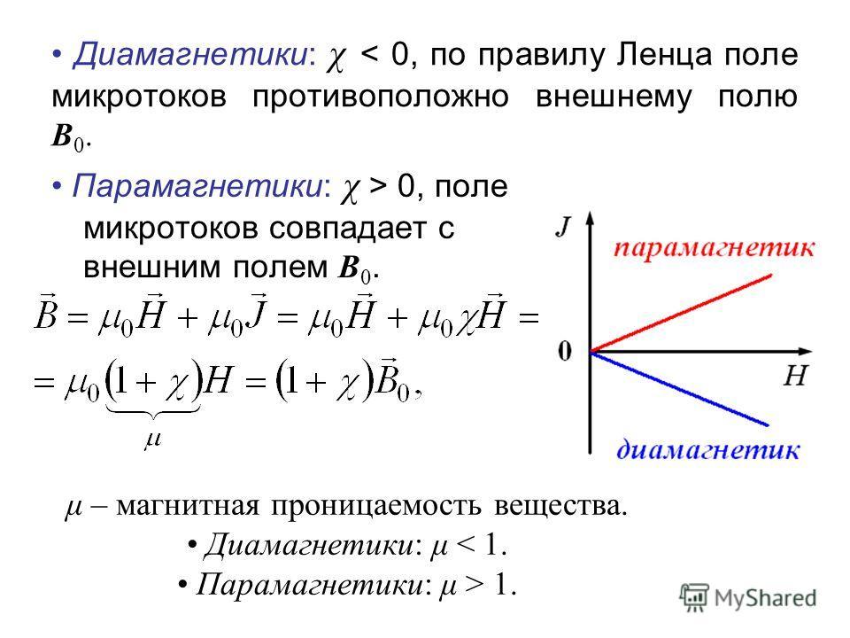 Диамагнетики: χ < 0, по правилу Ленца поле микротоков противоположно внешнему полю В 0. Парамагнетики: χ > 0, поле микротоков совпадает с внешним полем В 0. μ – магнитная проницаемость вещества. Диамагнетики: μ < 1. Парамагнетики: μ > 1.