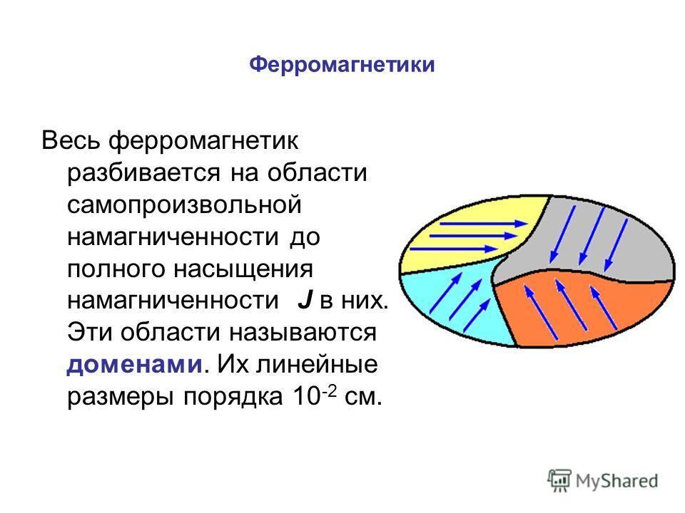 Ферромагнетики Весь ферромагнетик разбивается на области самопроизвольной намагниченности до полного насыщения намагниченности J в них. Эти области называются доменами. Их линейные размеры порядка 10 -2 см.