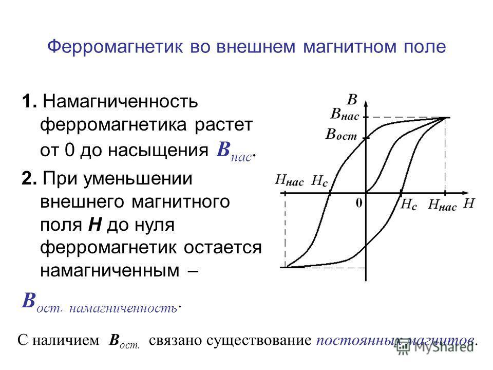 Ферромагнетик во внешнем магнитном поле 1. Намагниченность ферромагнетика растет от 0 до насыщения В нас. 2. При уменьшении внешнего магнитного поля Н до нуля ферромагнетик остается намагниченным – В ост. намагниченность. С наличием В ост. связано су