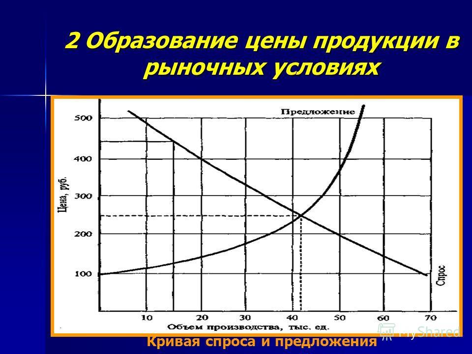 2 Образование цены продукции в рыночных условиях Кривая спроса и предложения