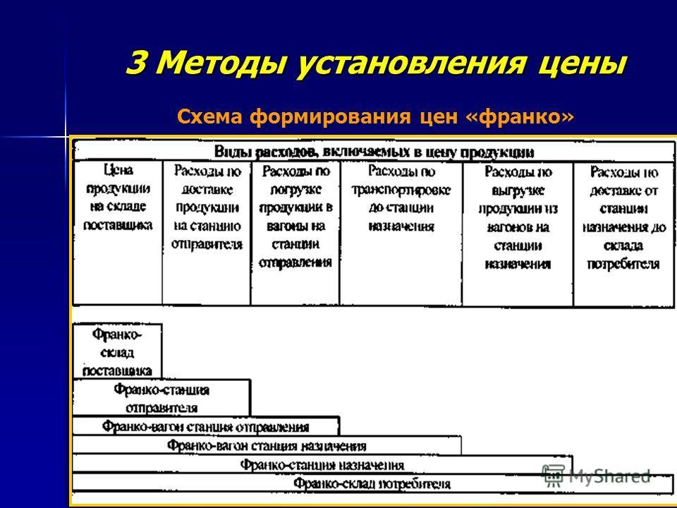 3 Методы установления цены Схема формирования цен «франко»