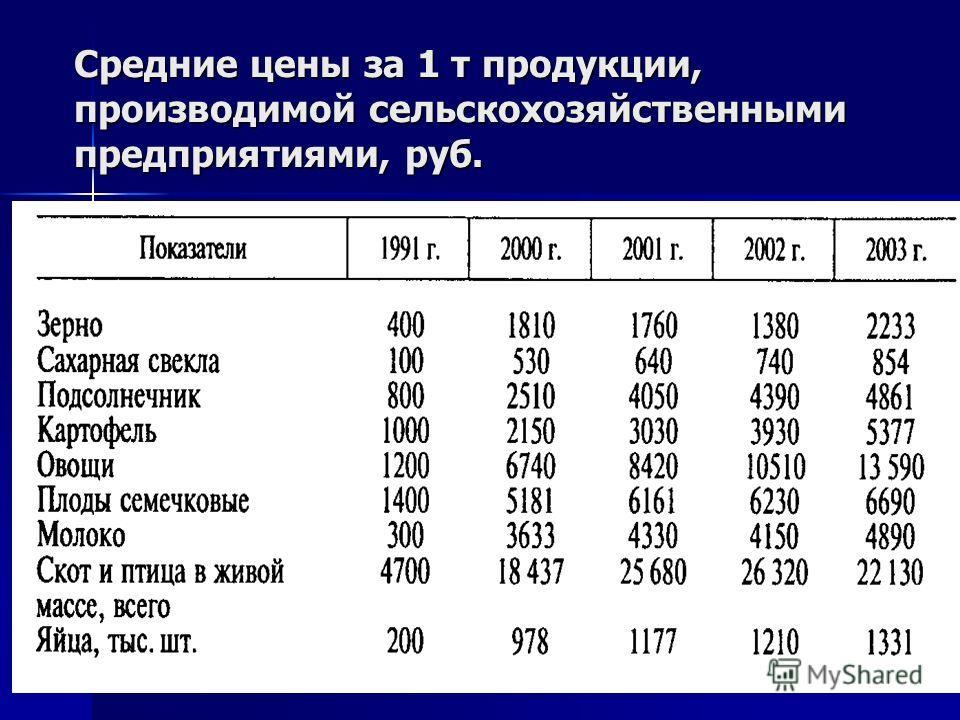 Средние цены за 1 т продукции, производимой сельскохозяйственными предприятиями, руб.