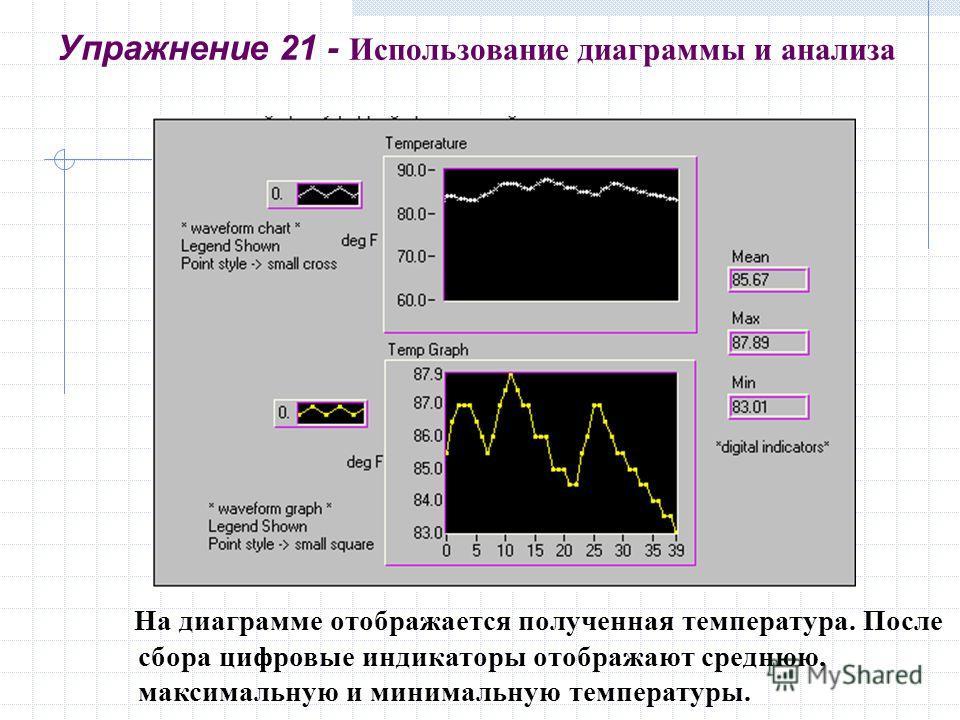 Упражнение 21 - Использование диаграммы и анализа На диаграмме отображается полученная температура. После сбора цифровые индикаторы отображают среднюю, максимальную и минимальную температуры.