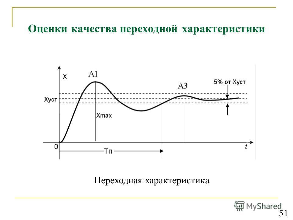 Оценки качества переходной характеристики Переходная характеристика 51