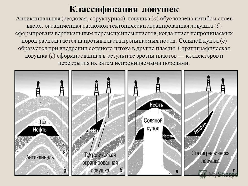 Классификация ловушек Антиклинальная (сводовая, структурная) ловушка (а) обусловлена изгибом слоев вверх; ограниченная разломом тектонически экранированная ловушка (б) сформирована вертикальным перемещением пластов, когда пласт непроницаемых пород ра