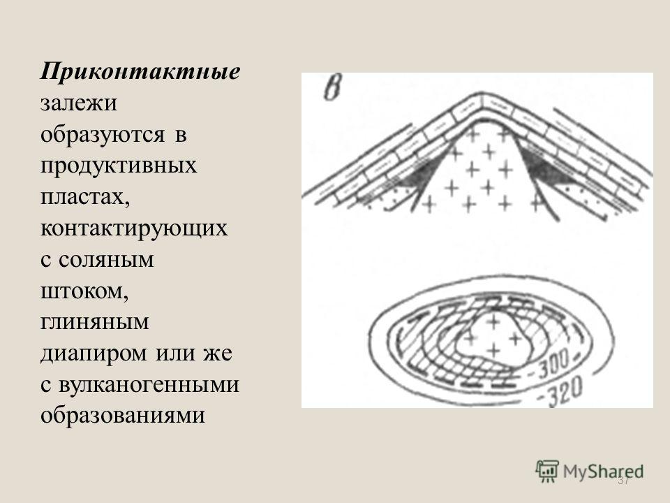 Приконтактные залежи образуются в продуктивных пластах, контактирующих с соляным штоком, глиняным диапиром или же с вулканогенными образованиями 37
