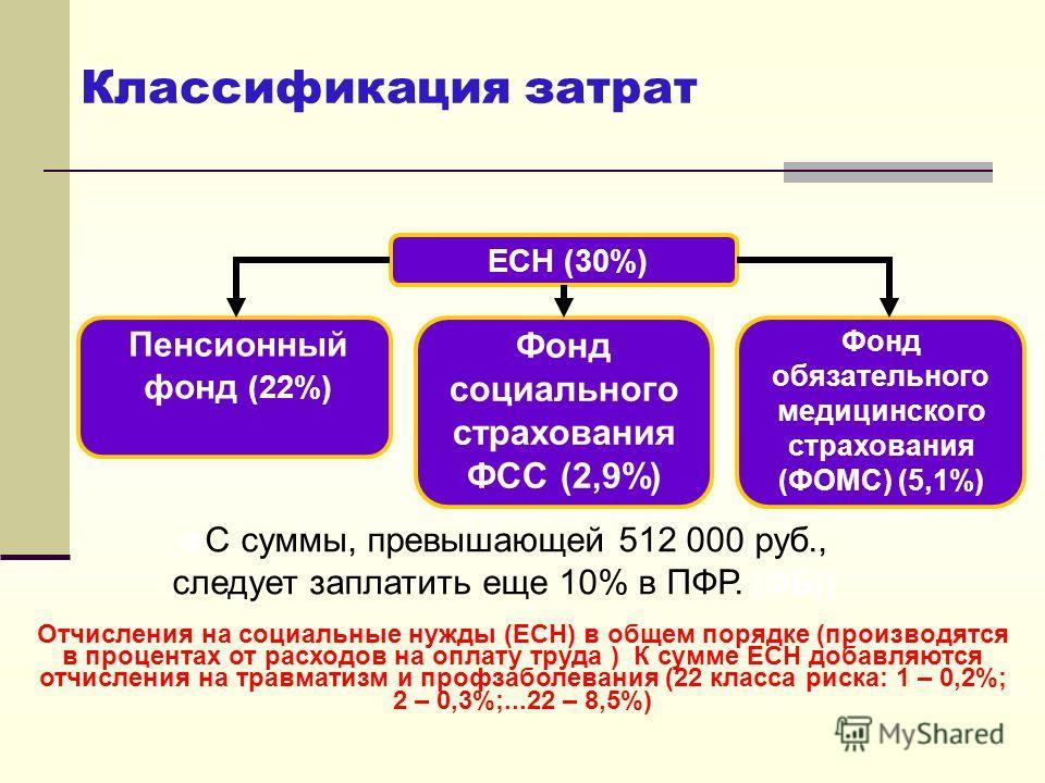 Классификация затрат Отчисления на социальные нужды (ЕСН) в общем порядке (производятся в процентах от расходов на оплату труда ) К сумме ЕСН добавляются отчисления на травматизм и профзаболевания (22 класса риска: 1 – 0,2%; 2 – 0,3%;...22 – 8,5%) ЕС