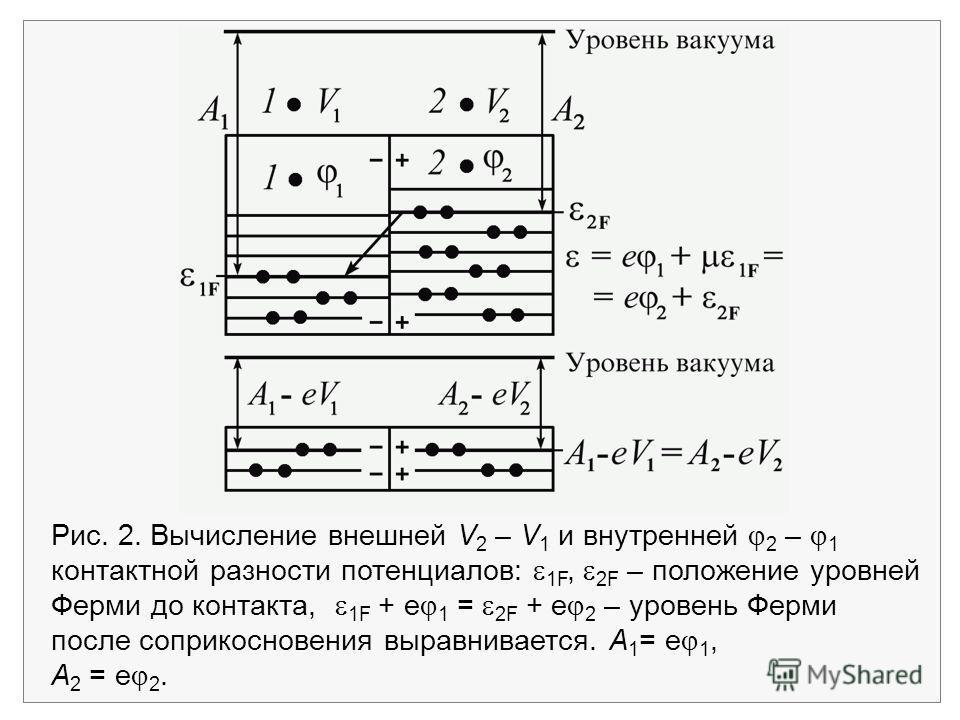 Рис. 2. Вычисление внешней V 2 – V 1 и внутренней 2 – 1 контактной разности потенциалов: 1F, 2F – положение уровней Ферми до контакта, 1F + е 1 = 2F + е 2 – уровень Ферми после соприкосновения выравнивается. А 1 = е 1, А 2 = е 2.