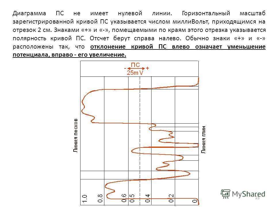 15 Диаграмма ПС не имеет нулевой линии. Горизонтальный масштаб зарегистрированной кривой ПС указывается числом миллиВольт, приходящимся на отрезок 2 см. Знаками «+» и «-», помещаемыми по краям этого отрезка указывается полярность кривой ПС. Отсчет бе