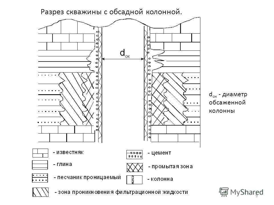 9 Разрез скважины с обсадной колонной. d ок - диаметр обсаженной колонны