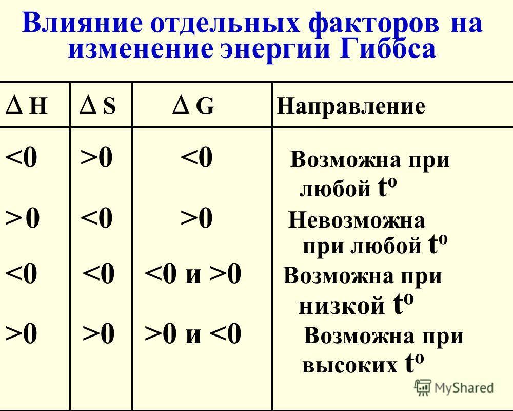 Влияние отдельных факторов на изменение энергии Гиббса Н S G Направление 0 0 0 Невозможна при любой t o 0 Возможна при низкой t o >0 >0 >0 и