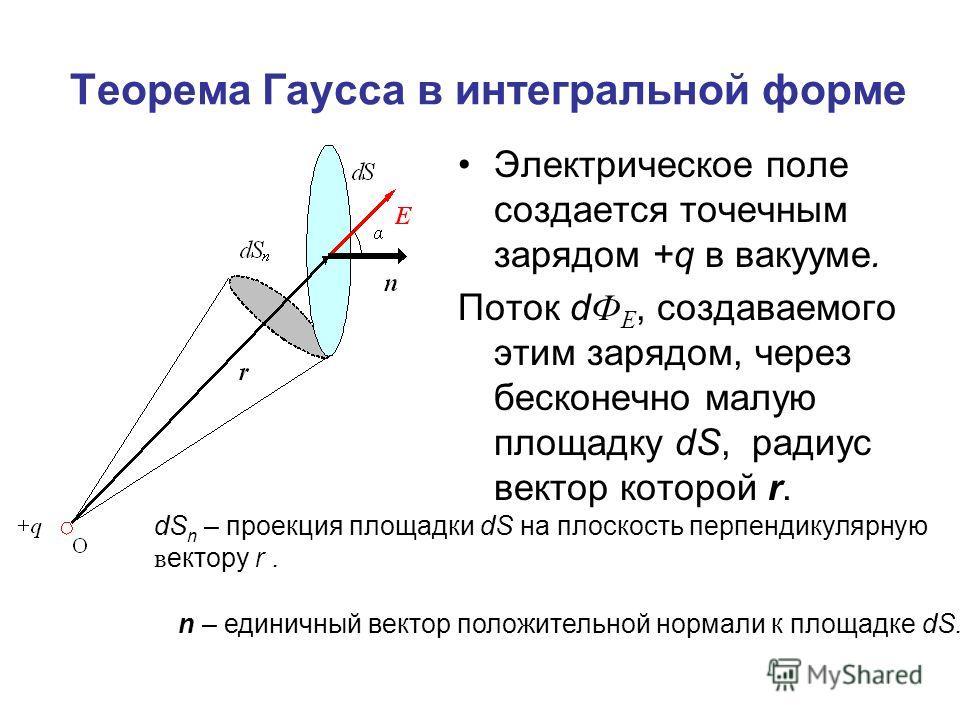 Теорема Гаусса в интегральной форме Электрическое поле создается точечным зарядом +q в вакууме. Поток d Ф Е, создаваемого этим зарядом, через бесконечно малую площадку dS, радиус вектор которой r. dS n – проекция площадки dS на плоскость перпендикуля