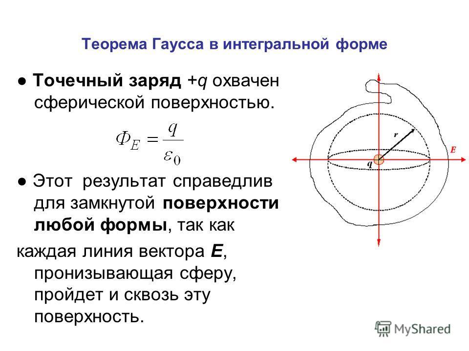 Теорема Гаусса в интегральной форме Точечный заряд +q охвачен сферической поверхностью. Этот результат справедлив для замкнутой поверхности любой формы, так как каждая линия вектора Е, пронизывающая сферу, пройдет и сквозь эту поверхность.