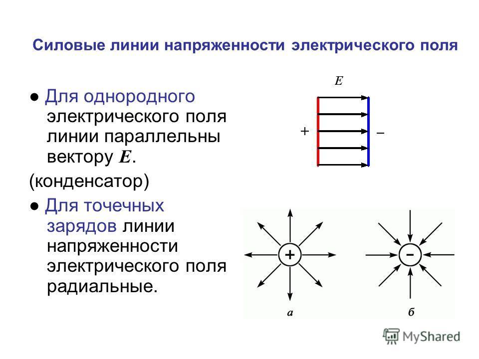 Силовые линии напряженности электрического поля Для однородного электрического поля линии параллельны вектору Е. (конденсатор) Для точечных зарядов линии напряженности электрического поля радиальные.