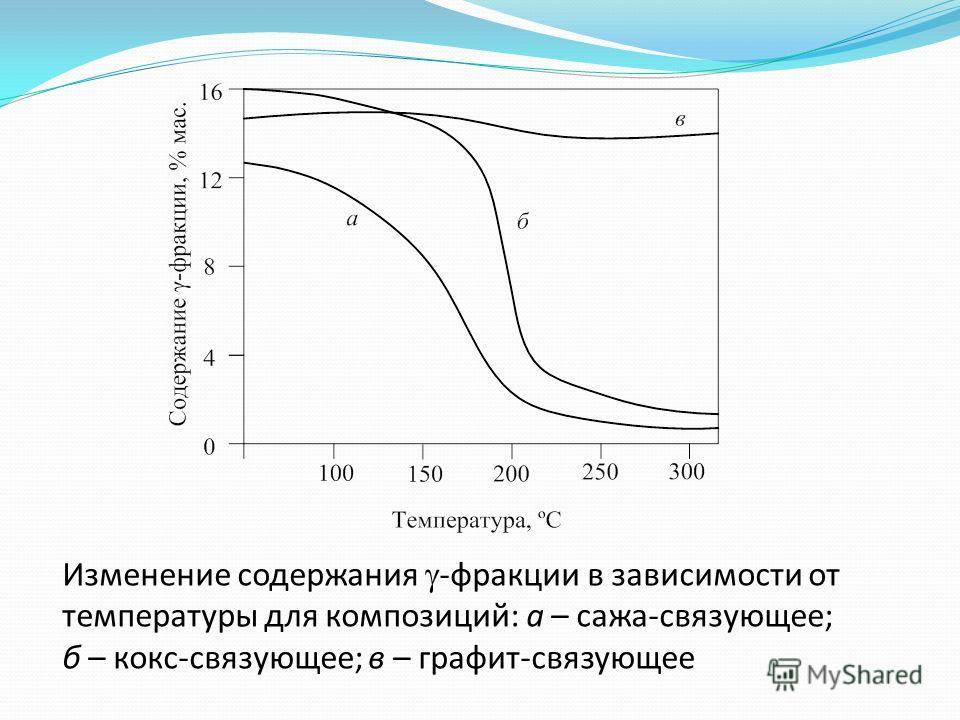 Изменение содержания -фракции в зависимости от температуры для композиций: а – сажа-связующее; б – кокс-связующее; в – графит-связующее