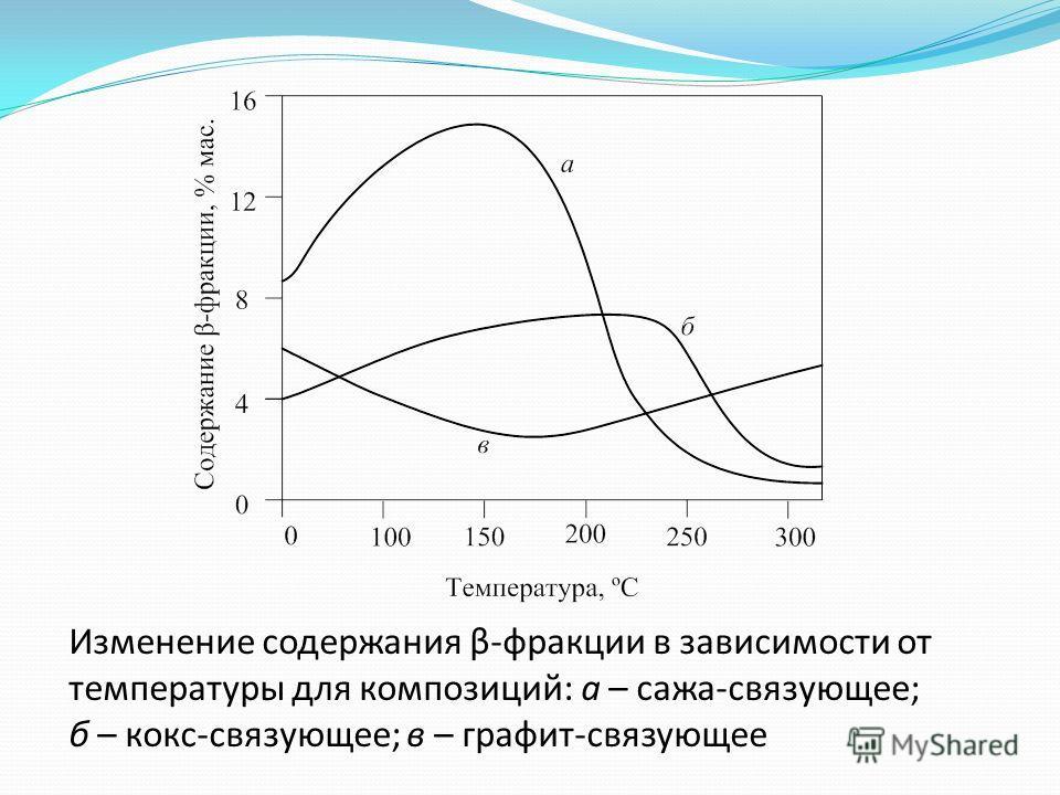 Изменение содержания β-фракции в зависимости от температуры для композиций: а – сажа-связующее; б – кокс-связующее; в – графит-связующее