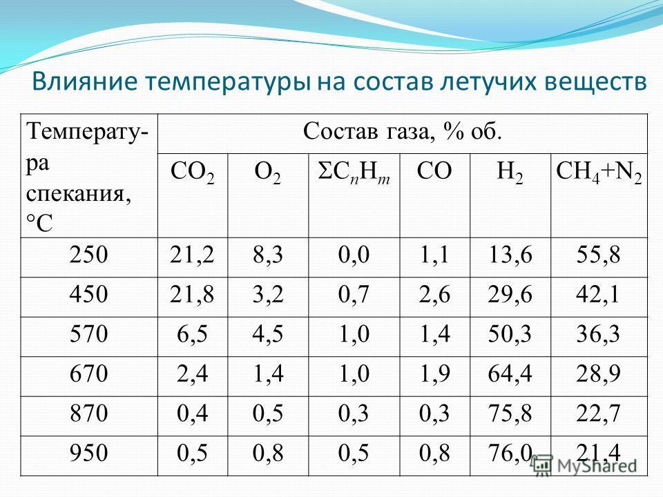 Влияние температуры на состав летучих веществ Температу- ра спекания, °С Состав газа, % об. СО 2 О2О2 С n Н m СОН2Н2 СН 4 +N 2 25021,28,30,01,113,655,8 45021,83,20,72,629,642,1 5706,54,51,01,450,336,3 6702,41,41,01,964,428,9 8700,40,50,3 75,822,7 950