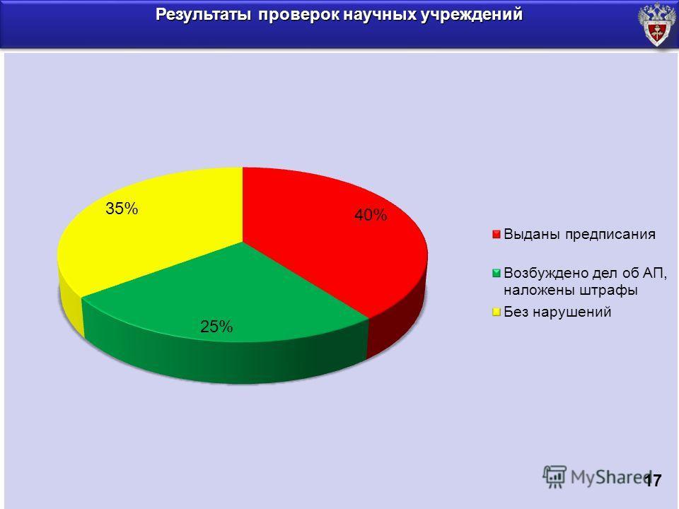 Результаты проверок научных учреждений 17