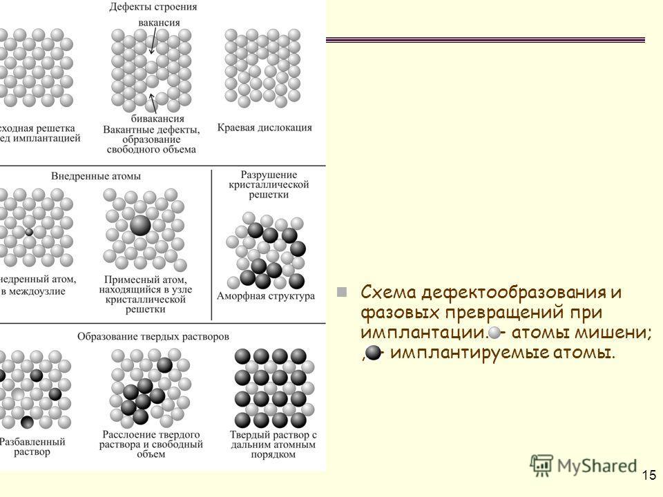 15 Схема дефектообразования и фазовых превращений при имплантации. – атомы мишени;, – имплантируемые атомы.