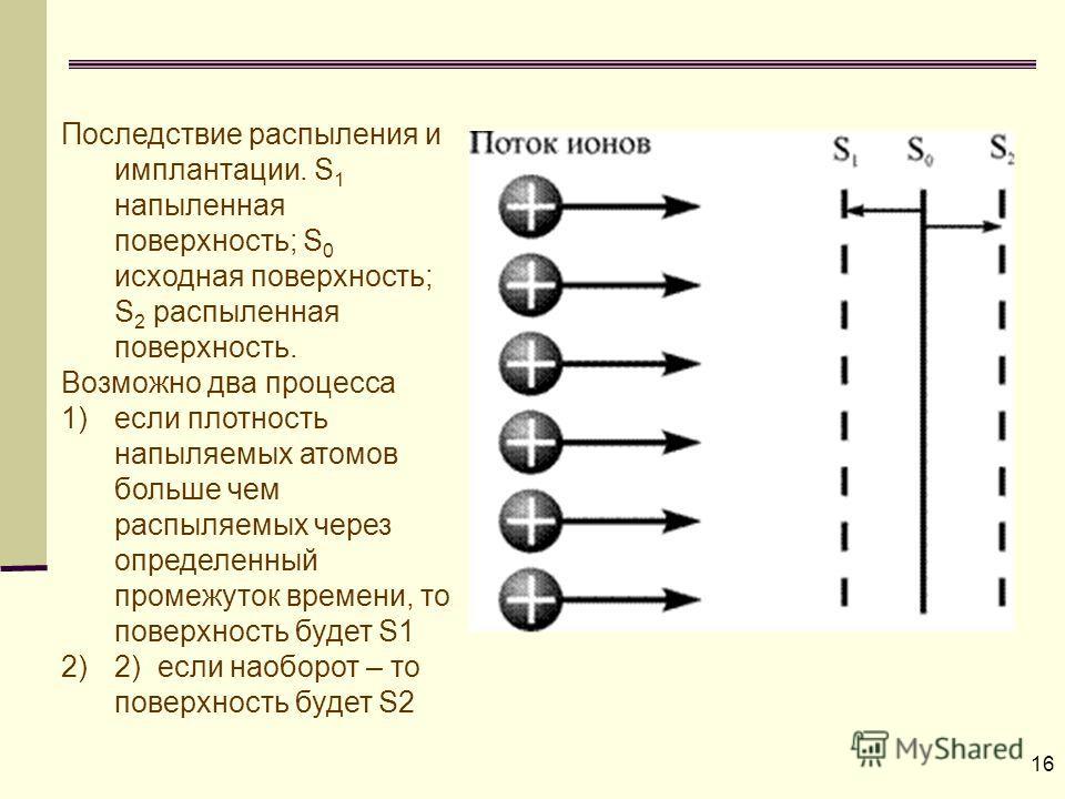 16 Последствие распыления и имплантации. S 1 напыленная поверхность; S 0 исходная поверхность; S 2 распыленная поверхность. Возможно два процесса 1) 1)если плотность напыляемых атомов больше чем распыляемых через определенный промежуток времени, то п