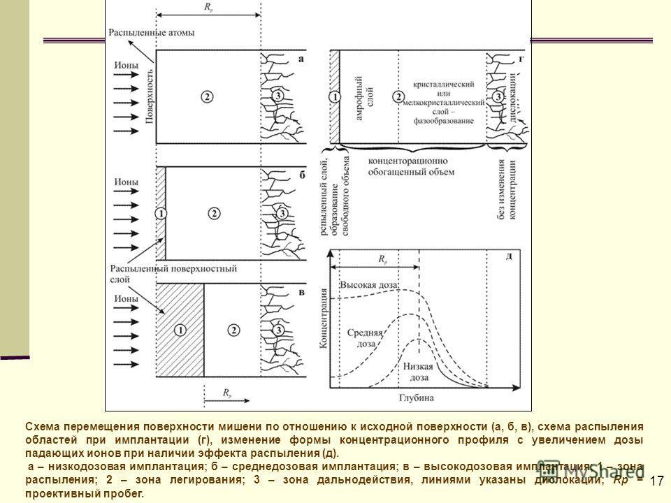 17 Схема перемещения поверхности мишени по отношению к исходной поверхности (а, б, в), схема распыления областей при имплантации (г), изменение формы концентрационного профиля с увеличением дозы падающих ионов при наличии эффекта распыления (д). а –