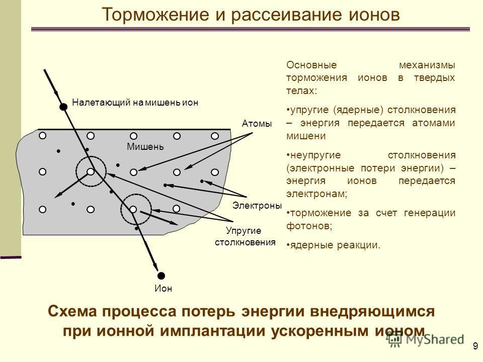 9 Схема процесса потерь энергии внедряющимся при ионной имплантации ускоренным ионом Основные механизмы торможения ионов в твердых телах: упругие (ядерные) столкновения – энергия передается атомами мишени неупругие столкновения (электронные потери эн