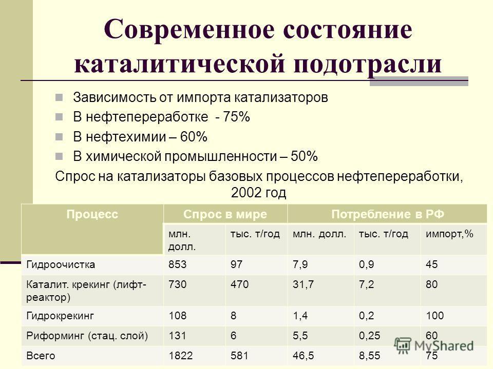 Современное состояние каталитической подотрасли Зависимость от импорта катализаторов В нефтепереработке - 75% В нефтехимии – 60% В химической промышленности – 50% Спрос на катализаторы базовых процессов нефтепереработки, 2002 год ПроцессСпрос в миреП
