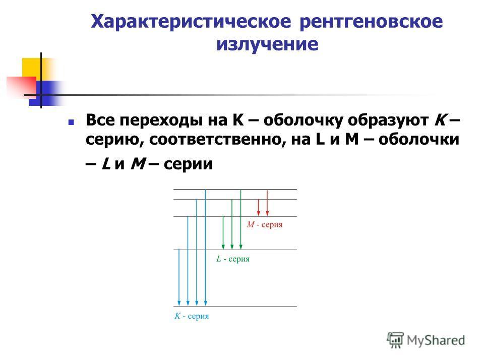 Характеристическое рентгеновское излучение Все переходы на K – оболочку образуют K – серию, соответственно, на L и M – оболочки – L и M – серии