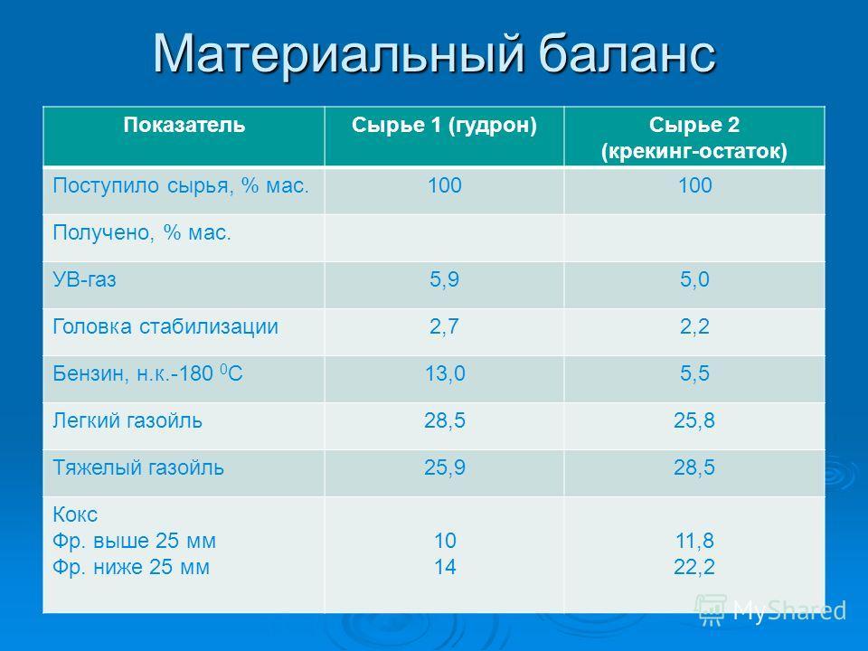 Материальный баланс ПоказательСырье 1 (гудрон)Сырье 2 (крекинг-остаток) Поступило сырья, % мас.100 Получено, % мас. УВ-газ5,95,0 Головка стабилизации2,72,2 Бензин, н.к.-180 0 С13,05,5 Легкий газойль28,525,8 Тяжелый газойль25,928,5 Кокс Фр. выше 25 мм
