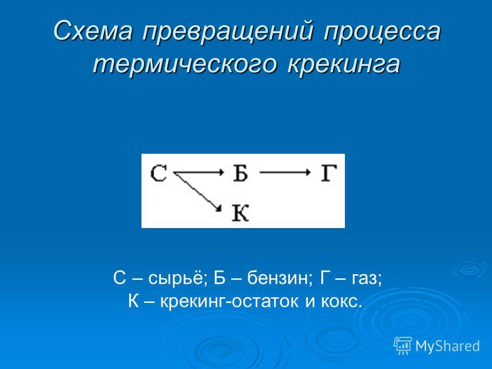 Схема превращений процесса термического крекинга С – сырьё; Б – бензин; Г – газ; К – крекинг-остаток и кокс.