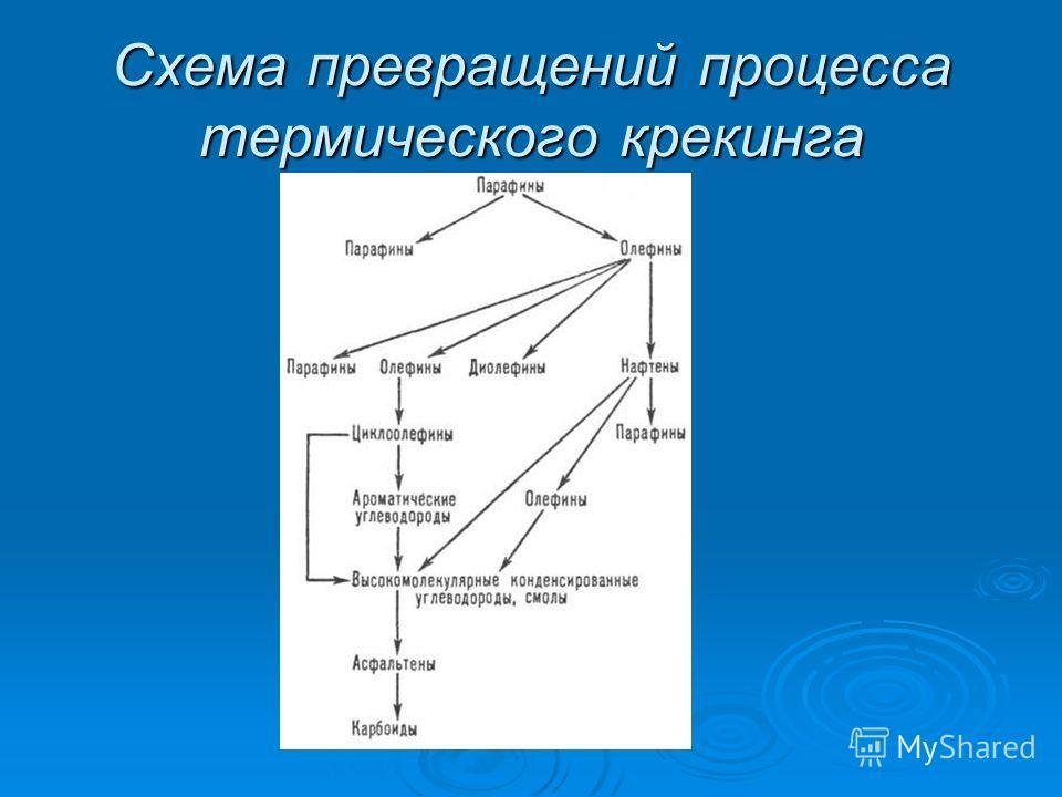 Схема превращений процесса термического крекинга